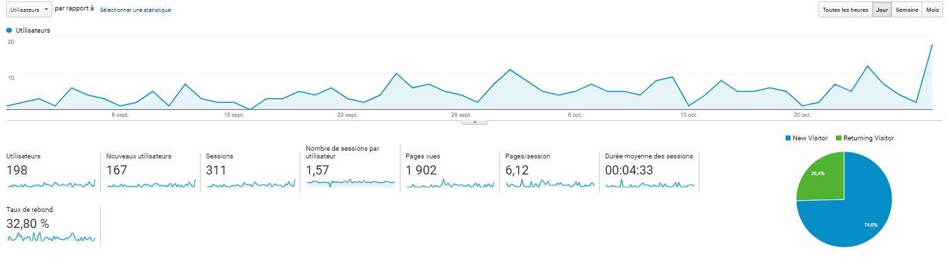 Nombre de connexions sur le site